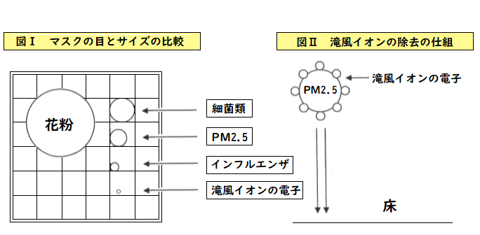 PM2.5除去のしくみ
